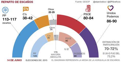 Elecciones en Cataluña (21Dic.2017) (5/30) - Rankia