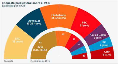 Elecciones en Cataluña (21Dic.2017) (9/30) - Rankia