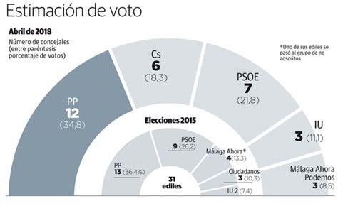 Elecciones en España 2019: Municipales, Autonómicas y ...