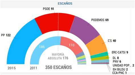 Elecciones generales 2015: Bienvenidos a Italia   España ...