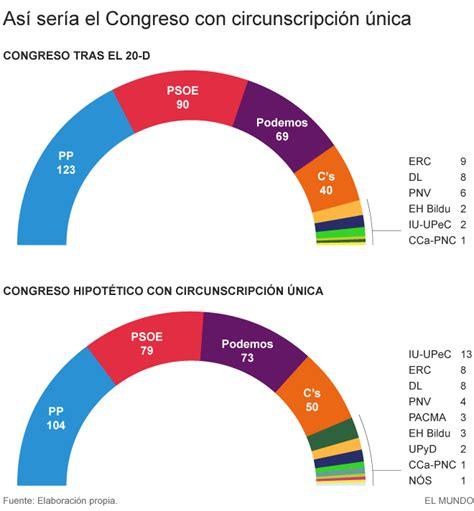 Elecciones Generales 2015: ¿Cómo quedaría el Congreso si ...