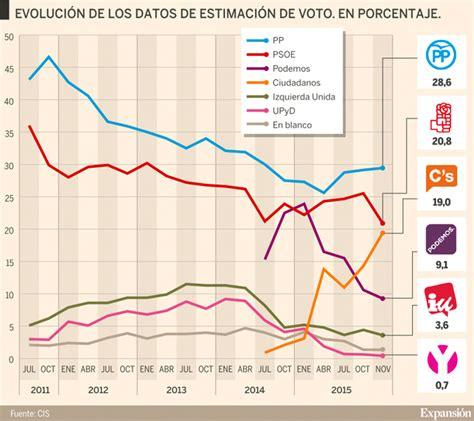 Elecciones Generales 2015: Encuesta del CIS: El PP ganaría ...