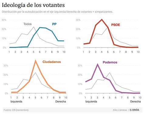Elecciones generales 2015: La batalla ideológica del 20D ...