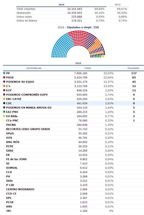 Elecciones Generales 2015 Resultados Elecciones 20d En ...