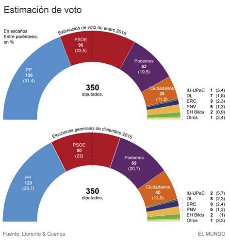 Elecciones Generales 2015: Sólo PP y PSOE mejorarían sus ...
