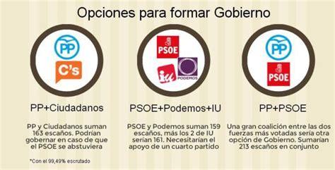 Elecciones Generales 2015: Tres coaliciones que pueden ...