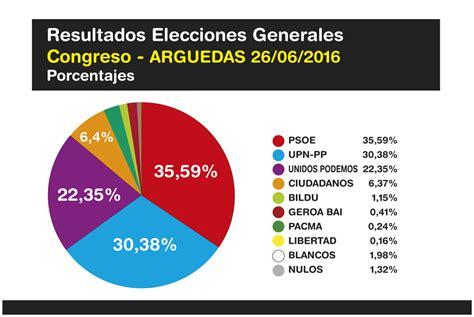 Elecciones Generales 2016 Congreso – Resultados en ...