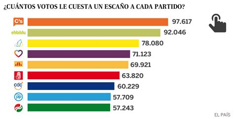 Elecciones generales: ¿Cuántos votos le cuesta un escaño a ...