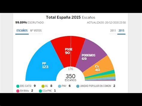 Elecciones Generales De España 2015. El PP ganó las ...