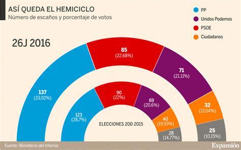 Elecciones Generales de España 2016: El PP de Rajoy sale ...