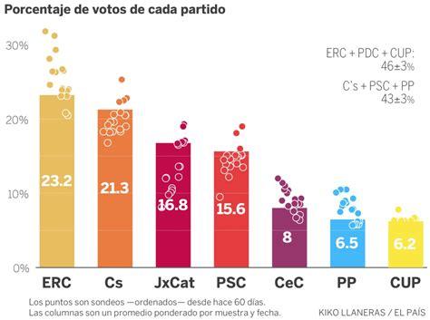 Elecciones: La predicción con todas las encuestas en ...