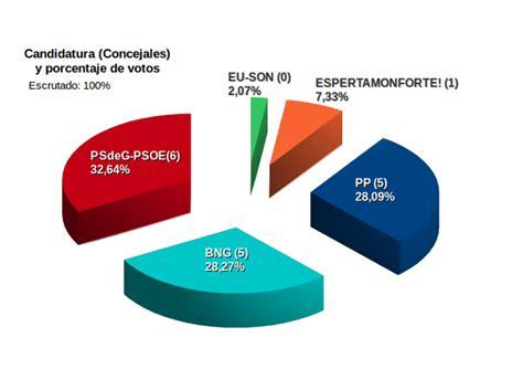 Elecciones Monforte de Lemos - Elecciones Municipales 2015