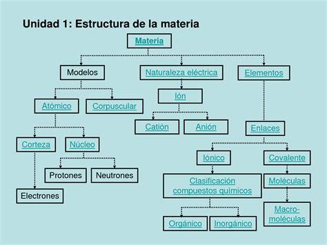 Electronica: Estructura de la materia