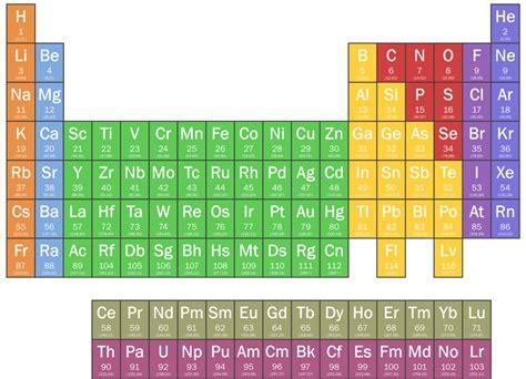 Elemento químico - Wikiquote