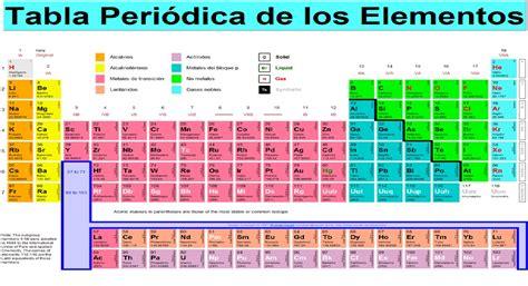 Elementos Quimicos y su Transformacion
