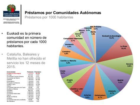 eLiburutegia: estadísticas 2015