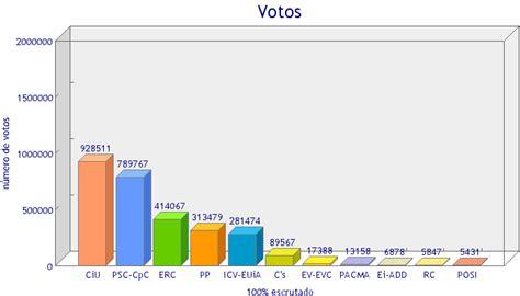 ELMUNDO.ES   RESULTADOS ELECCIONES AUTONÓMICAS DE CATALUÑA ...