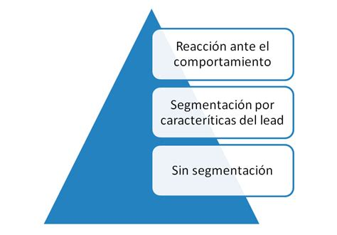 Email Marketing Inteligente: Behavioral Email marketing