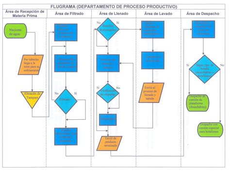 Embotelladora de Agua Terepaima: Diagrama de Flujo ...