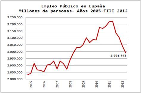 Empleo público Junta de Andalucía  BOJA 19 septiembre ...