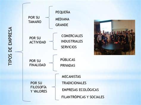 Empresa y Tipos de Empresa por Jahaira Velásquez Lis.