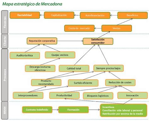 EMPRESAS: El modelo de éxito de Mercadona | El apasionante ...