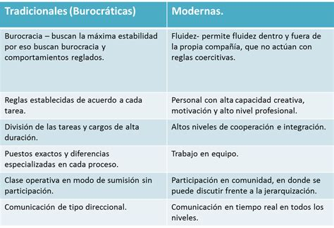 Empresas Tradicionales VS Empresas Modernas.: Empresas ...