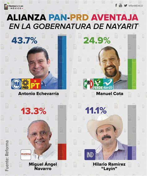 En Nayarit el candidato del PAN lleva la ventaja: Reforma