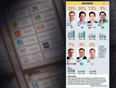Encabeza Adrián intención de voto regio - El Horizonte