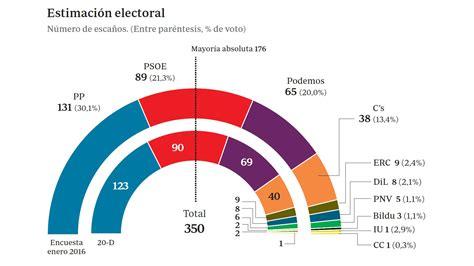 Encuesta de GAD3 para ABC - El PP ganaría con un 30,1 por ...
