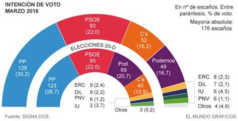 Encuesta EL MUNDO. Informe gráfico   España   EL MUNDO