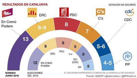 Encuesta elecciones 2016: En Comú Podem repite victoria en ...