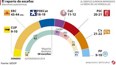 Encuesta elecciones Cataluña: El independentismo ...
