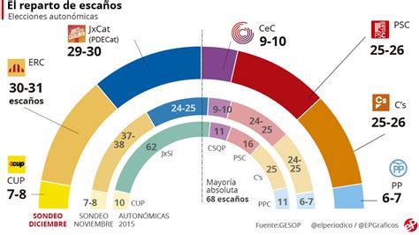 Encuesta elecciones Cataluña: Puigdemont atrapa a Junqueras