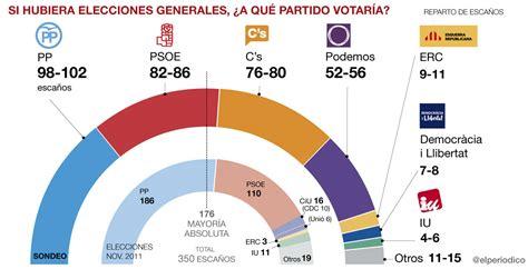Encuesta elecciones generales: Ciudadanos tiene la llave ...