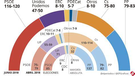 Encuesta elecciones generales de EL PERIÓDICO en abierto y ...