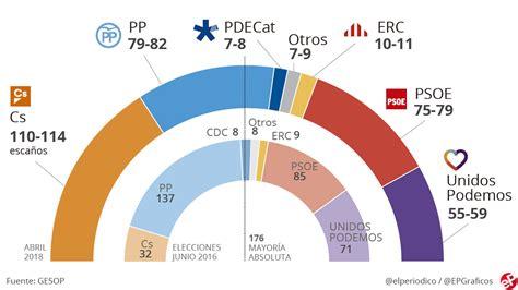 Encuesta elecciones generales España: Ciudadanos gana con ...
