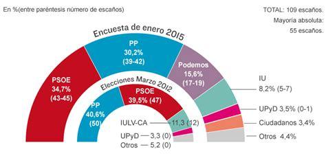 Encuesta electoral en Andalucía   Gráfico   España   EL MUNDO