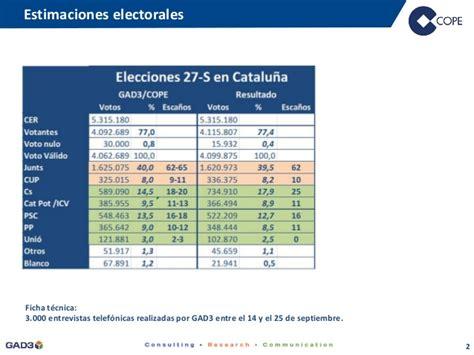 Encuesta GAD3 y resultados - elecciones Cataluña 27S