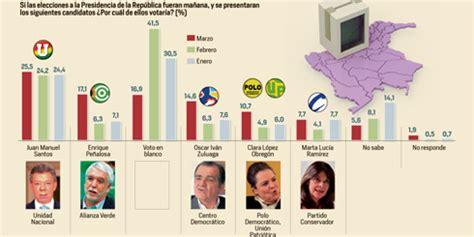 Encuesta presidencial - ELTIEMPO.COM