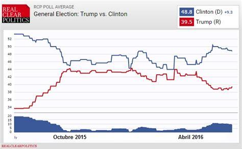 Encuestas: Elecciones Generales en Estados Unidos - Asesmap