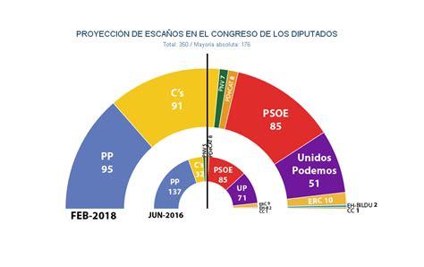 Encuestas Elecciones