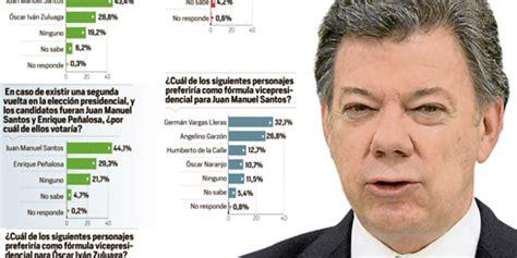 Encuestas presidenciales - ELTIEMPO.COM
