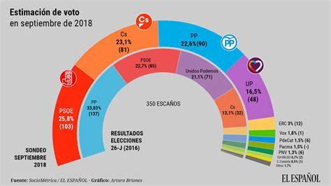 Encuestas: PSOE y PP, empatados para las elecciones