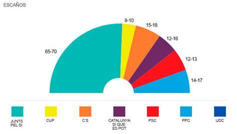 Encuestas y sondeos elecciones catalanas 2015