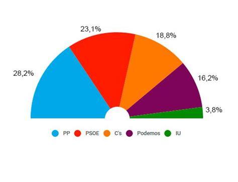 Encuestas y sondeos elecciones generales 2015