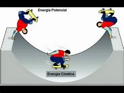 Energia Cinetica y Potencial - YouTube