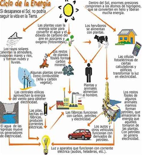 Energía. Definición y ciclo - La energía