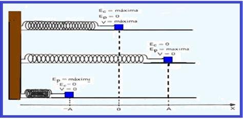Energia Mecânica | Física e Vestibular