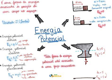 Energia potencial   Brasil Escola